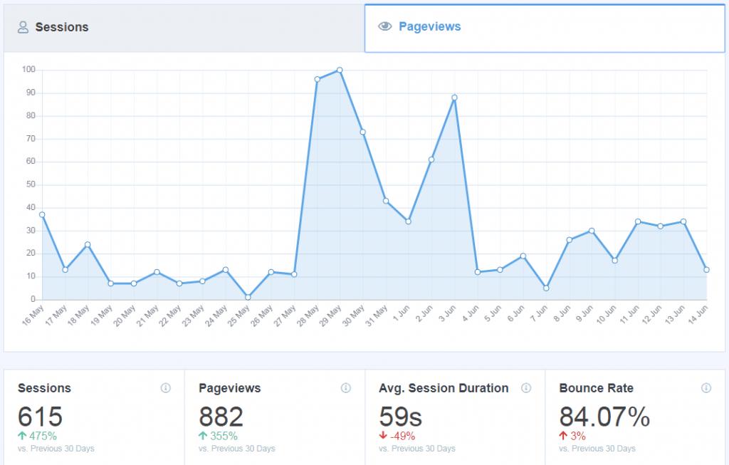 Monster Insights blog traffic analytics