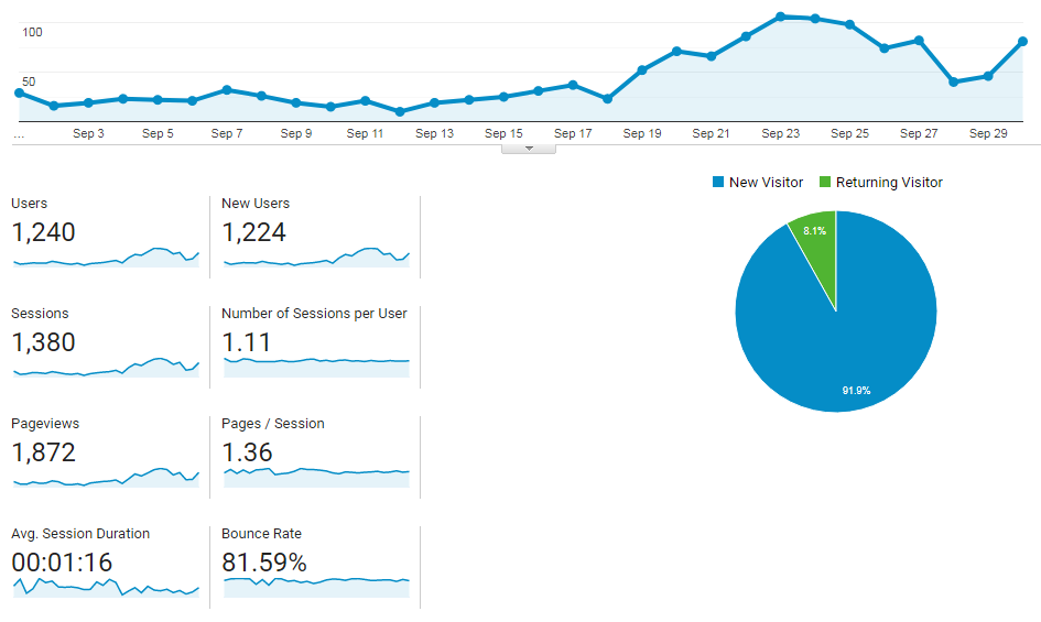 How I Doubled My Pageviews From 675-1872 In September 2019